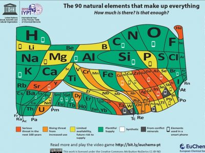 Euchems Element Scarcity Displayed In New Euchems Periodic Table Of